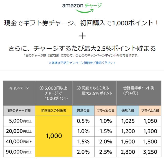 Amazonで買い物をする前に! 現金でギフト券を5000円チャージすると1,000ポイントもらえます