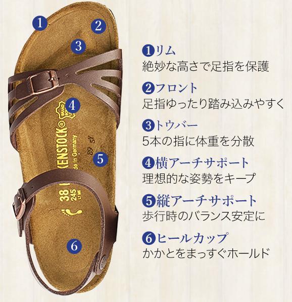 ビルケンシュトックのサンダルの履きやすさの秘密