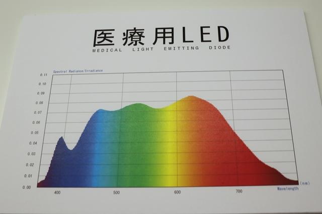 医療用LED