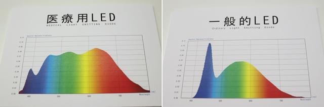 医療用LEDと一般的なLEDの比較